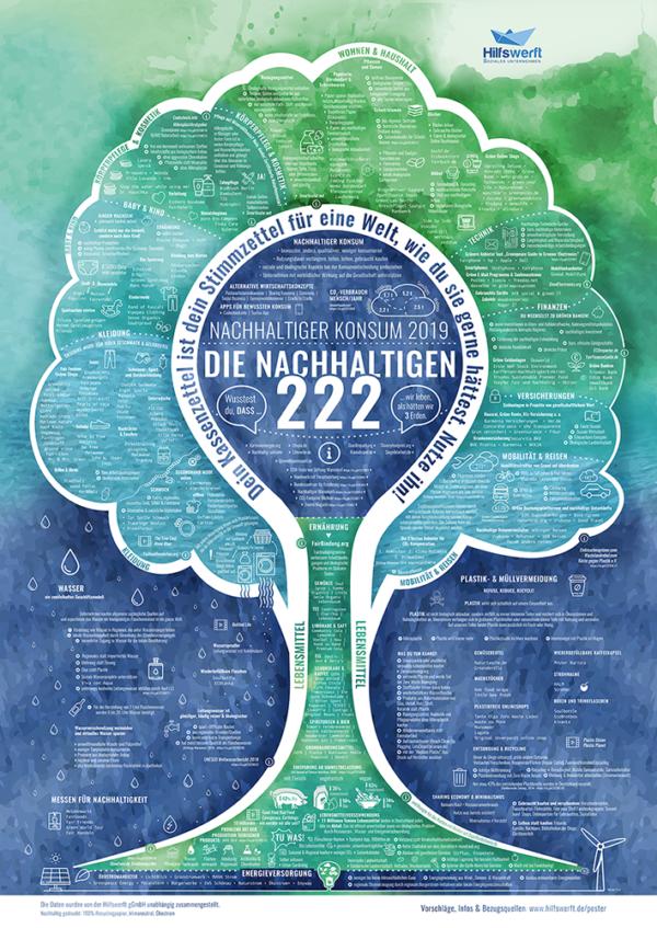 Poster-die nachhaltigen 222 in deutschland- Vollbild